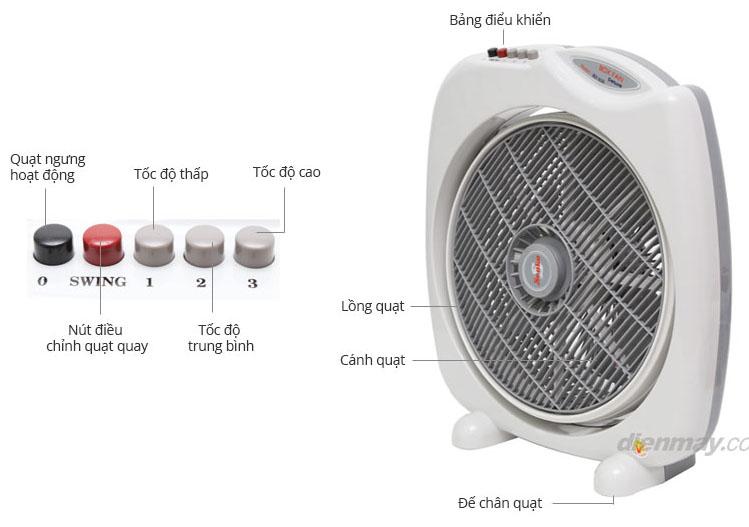 6 yếu tố nên sử dụng quạt điện